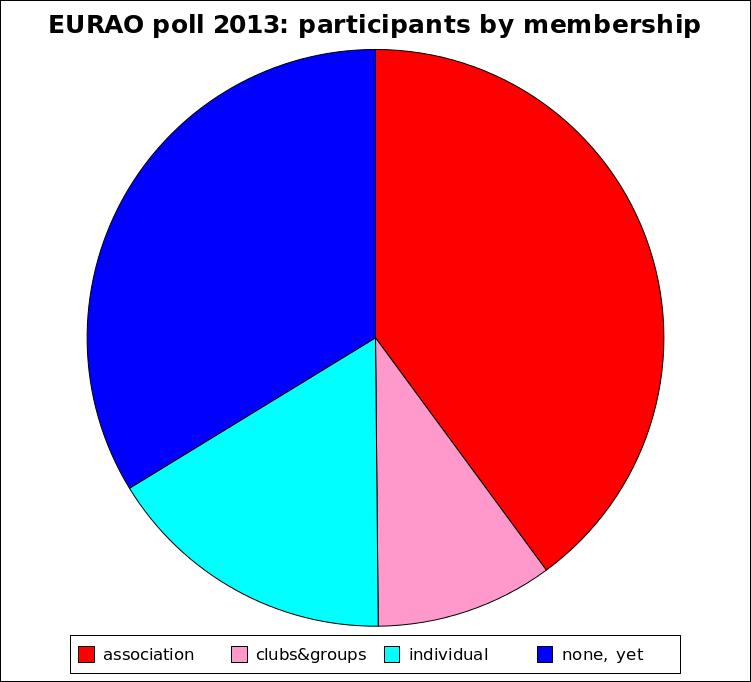 EURAO Membership kinds